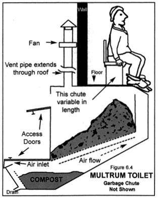 Regular toilet with worm bin septic system. (composting toilet forum ...