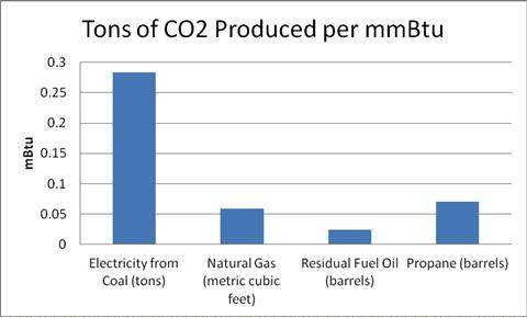 carbon footprint and heat (wood burning stoves forum at permies)