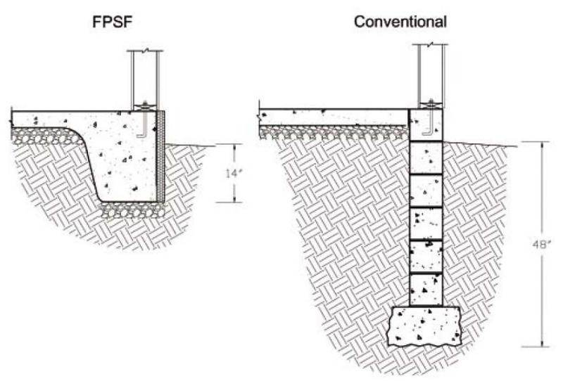 Frost protected shallow foundation with piers natural for Building foundation design