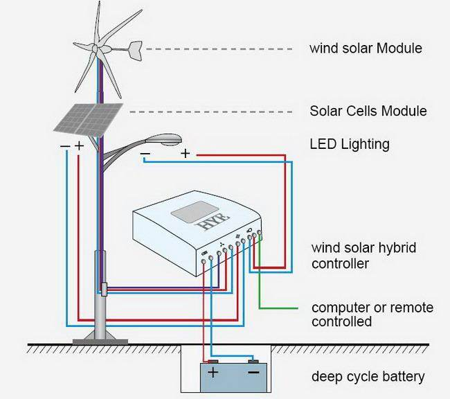 Mixing PV and wind (solar forum at permies) | Wind Solar Schematic Wiring Diagram |  | Permies.com