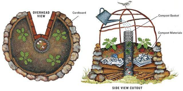 Good Aesthetic Design Keyhole Garden Plan on raised garden bed plans, classic garden plans, butterfly garden plans, woodland garden plans, annual garden plans, small garden plans, raised garden layout plans, round garden plans, gothic garden plans, window garden plans, rectangle garden plans, build garden cart plans, deer resistant garden plans, flower garden plans, survival garden plans, chinese garden plans, sensory garden plans, front garden plans, kitchen garden plans, straw bale garden plans,