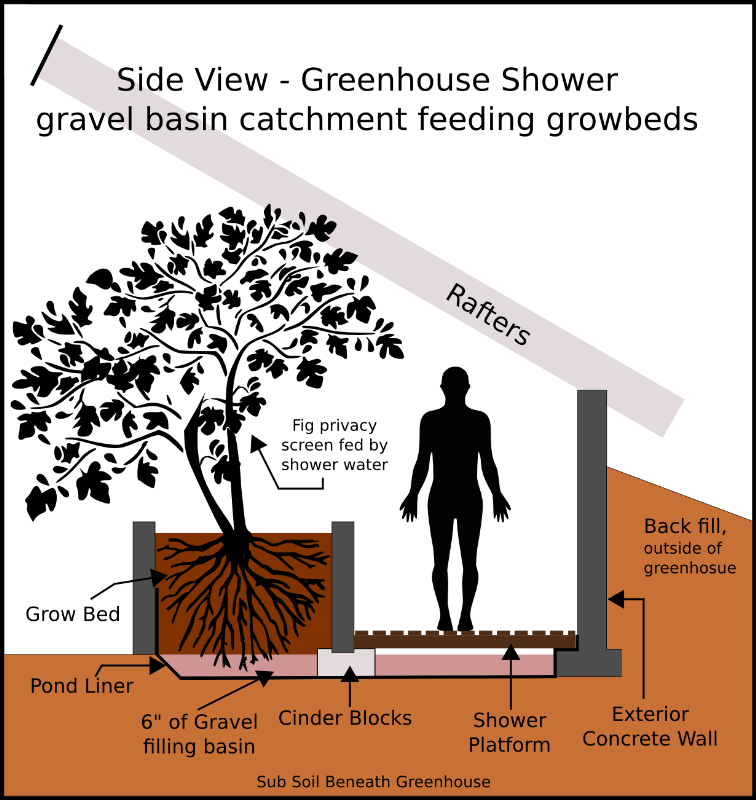 greywater - greenhouse shower, gravel filled catch basin