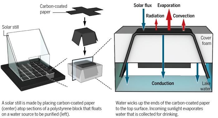 Efficient Solar Water Still Novel Design Using A