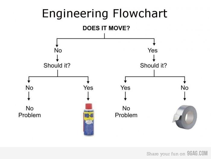 How To Fix Anything Engineering Flowchart Meaningless Drivel