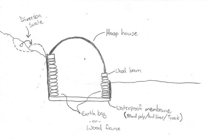 Earthbag-HoopHouse