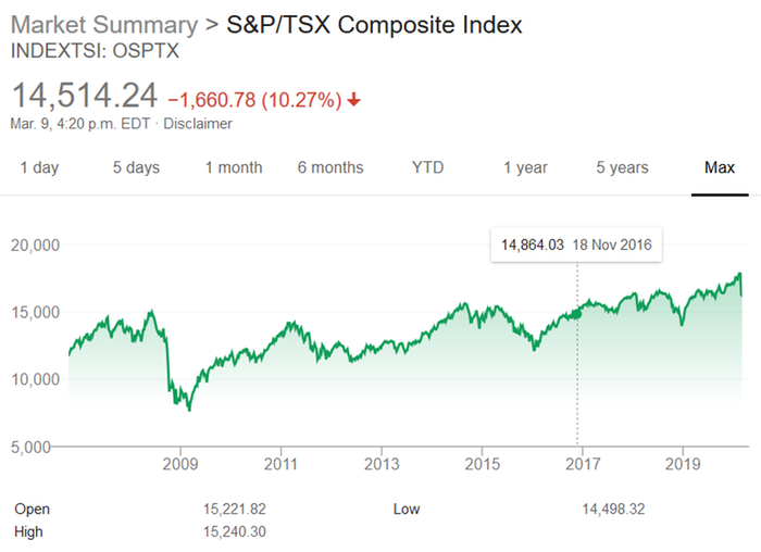 [Thumbnail for Screenshot_2020-03-09-tsx-s-and-p-composit-Google-Search(1).png]
