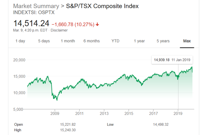 [Thumbnail for Screenshot_2020-03-09-tsx-s-and-p-composit-Google-Search.png]