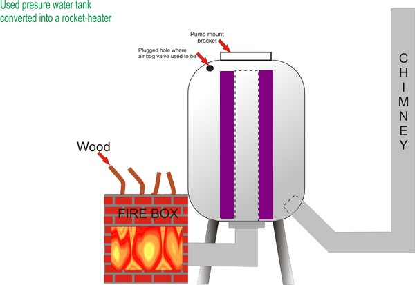 Used water tank rocket heaters rocket stoves forum at for Rocket water heater plans