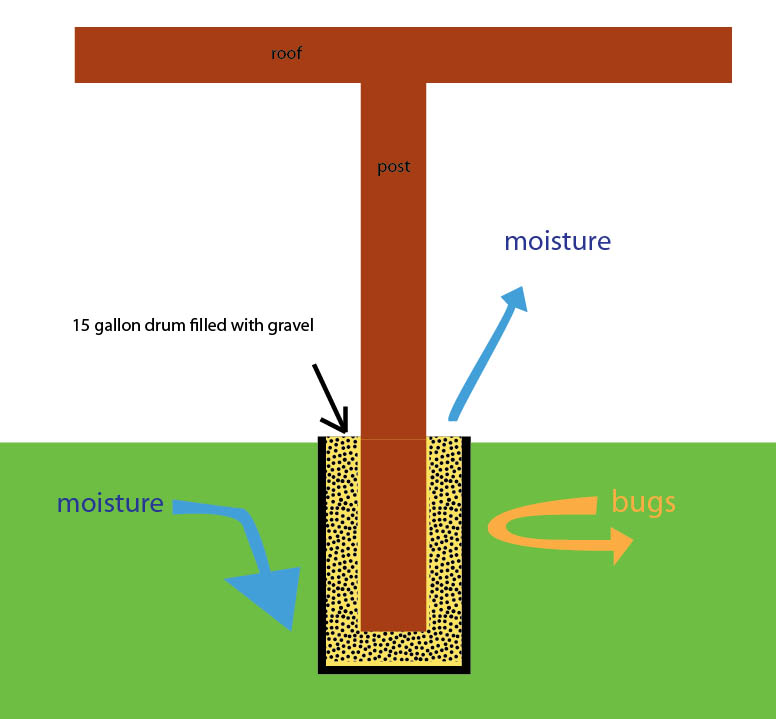 How To Build Concrete Shed Base How To Level And Install