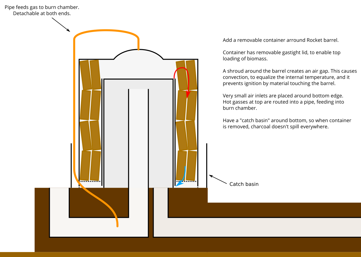 Filename: Gasifying-Rocket-Stove.pngDescription: Charcoal making with ...