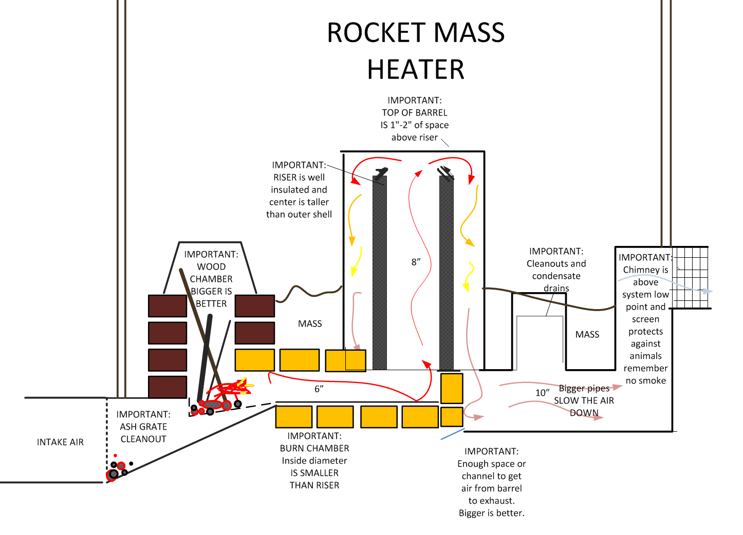 rocket mass heater design performance analysis rocket