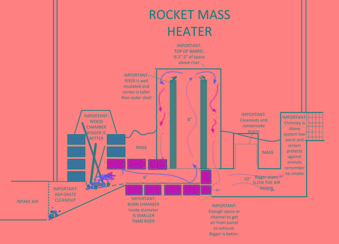 View topic space water Space heating options