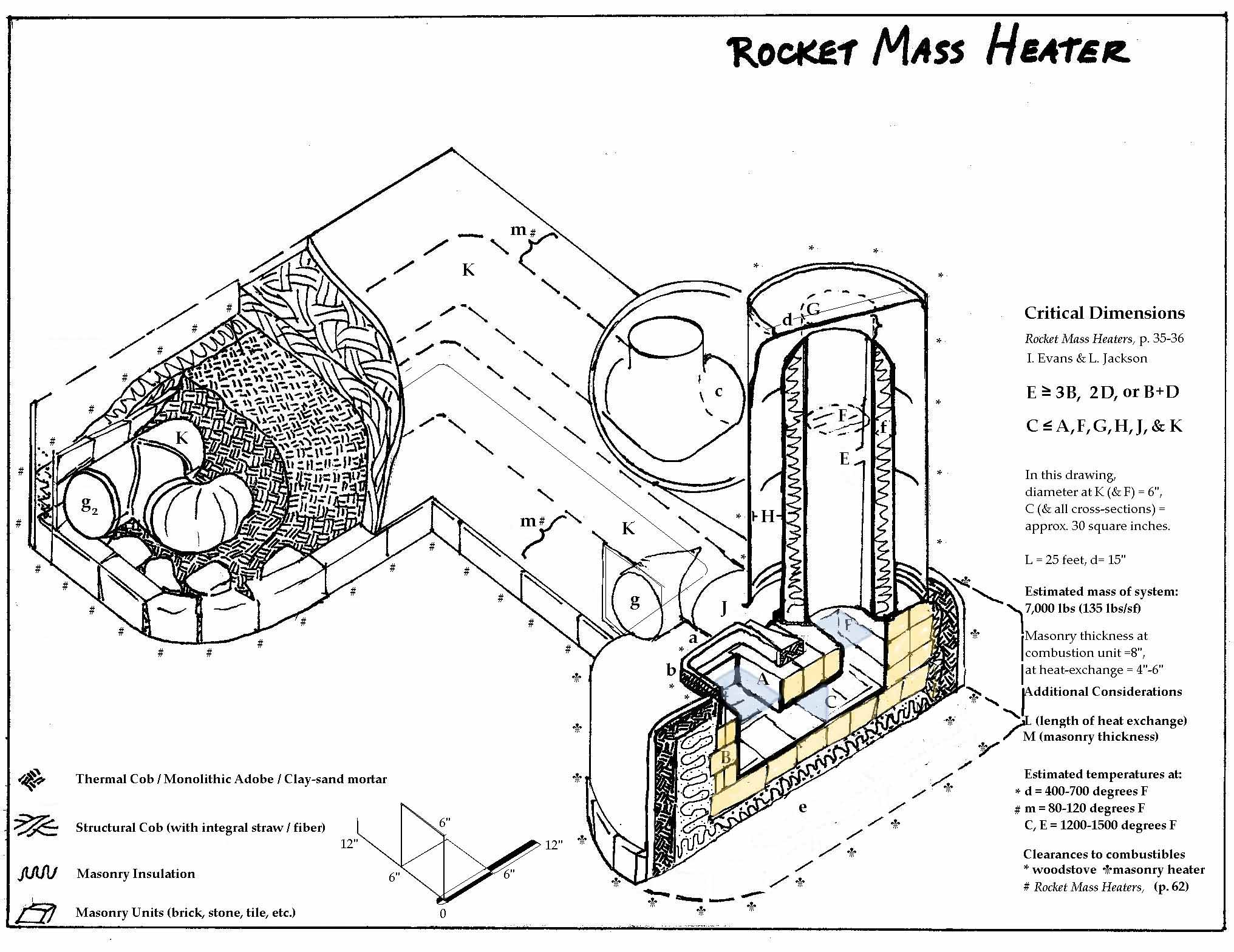 A castable burn chamber (rocket mass heater forum at permies)