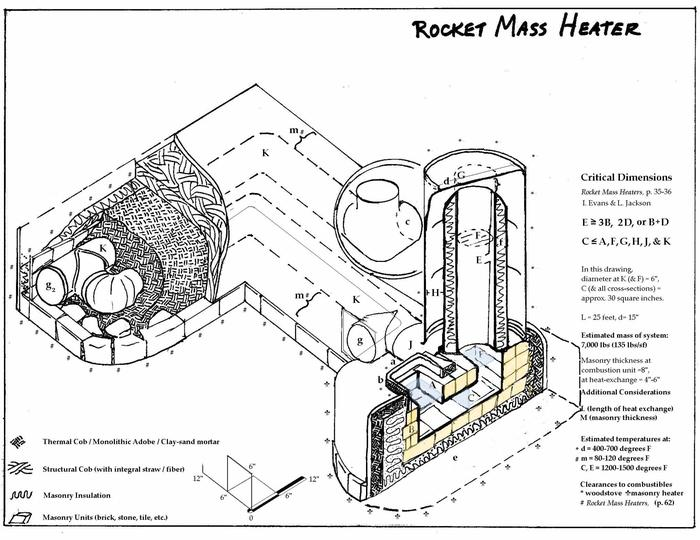 l-shaped 6 inch riser rocket mass heater plans free