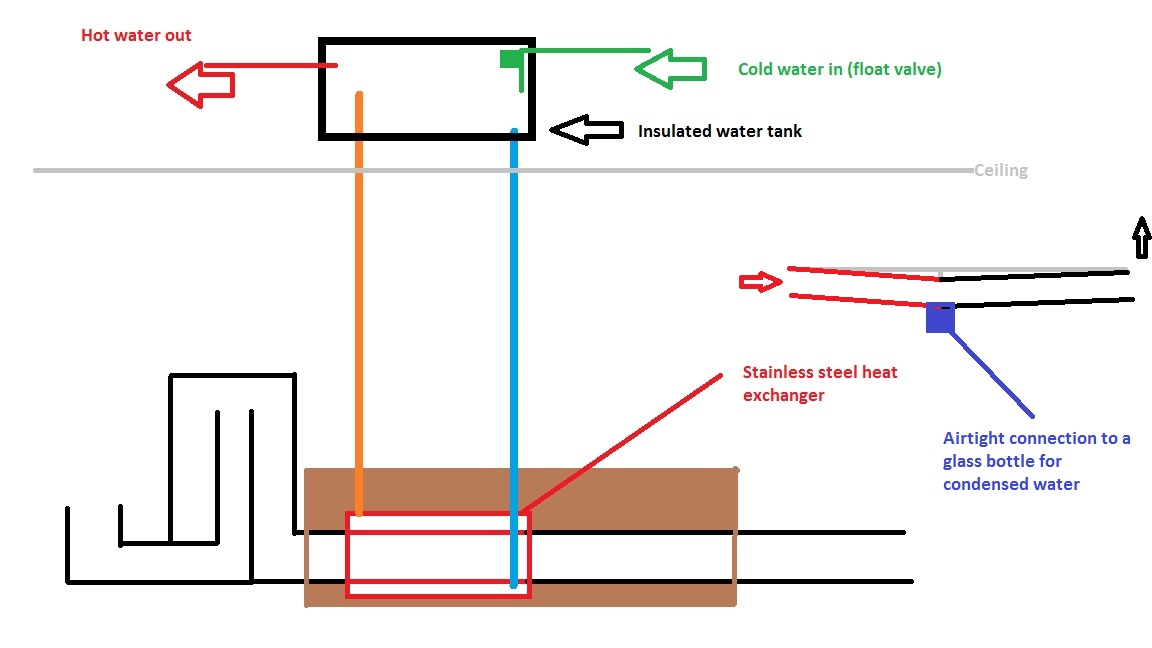 3 different rocket stove water heater designs input requested thumbnail for ideag ccuart Image collections