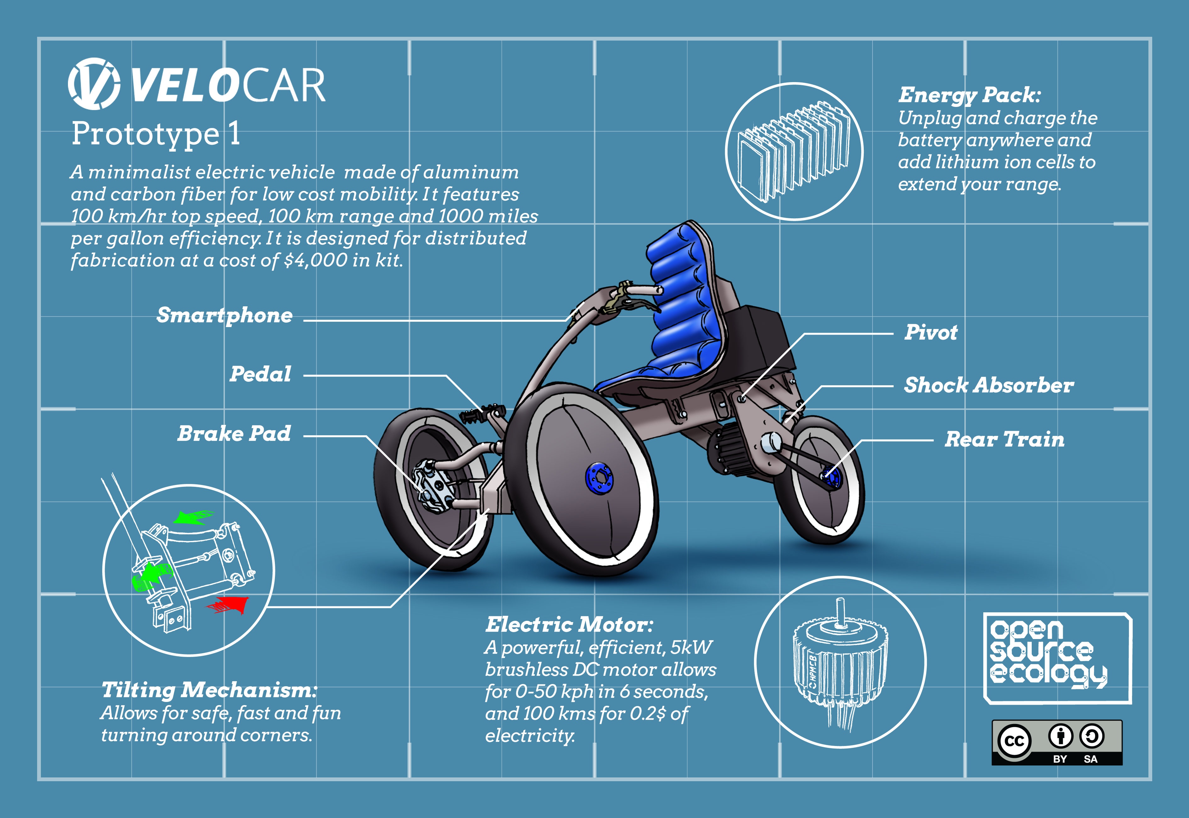 Velomobile Reclining Bikes With Pedal Assist Become The