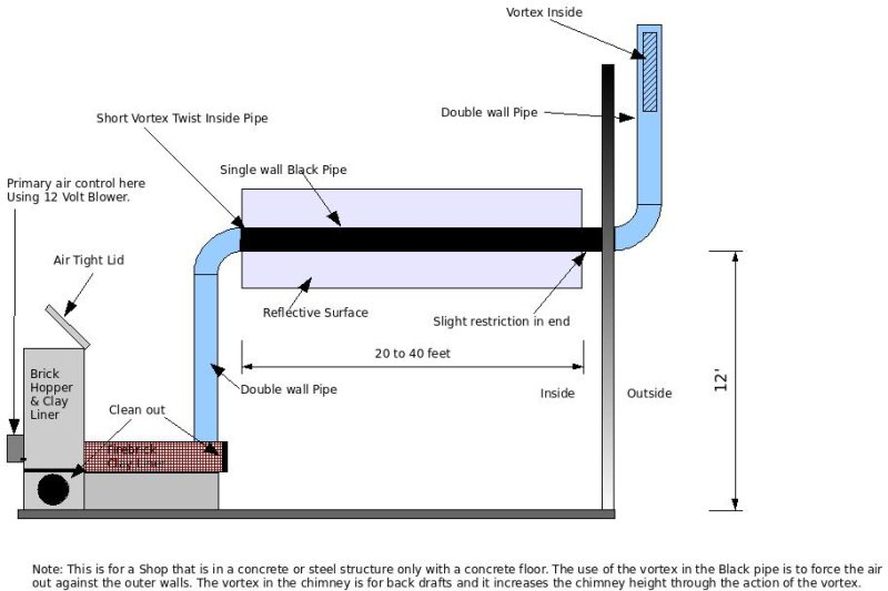 Rocket stove and infrared heating rocket stoves forum at for Rocket water heater plans