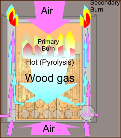 [Thumbnail for Wood_gas_stove_Principle_of_operation_thumb-3-.png] - Inverted Down Draft Gasifier Prototype (wood Burning Stoves Forum