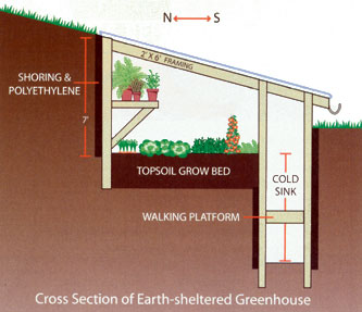 [Thumbnail for earth-sheltered-pit-greenhouse.jpg]