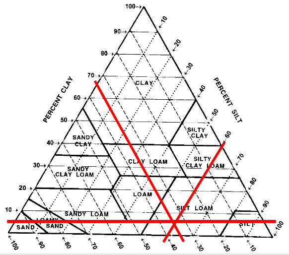the use of soil triangle in soil testing The soil texture triangle allows greenkeepers to quantify the soil type they have in their greens, making it easier to make accurate maintenance decisions.