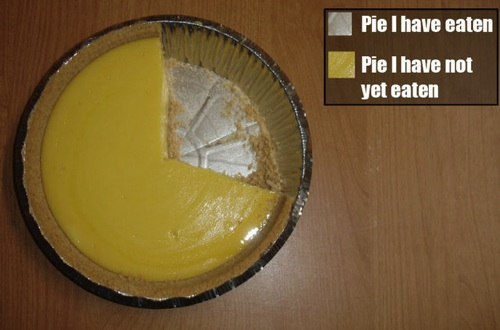 [Thumbnail for pie-chart.jpeg]