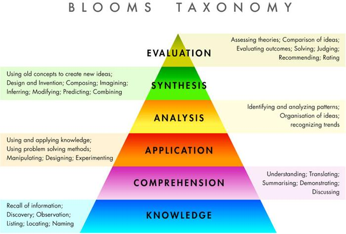 [Thumbnail for blooms_taxonomy.jpg]