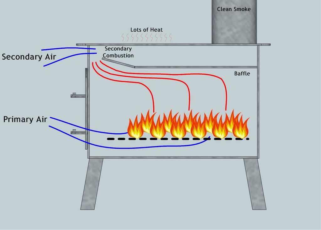 Diagram Of Wood Heater - Wiring Diagram For Light Switch •