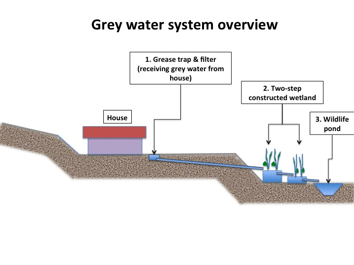Sketch Of My Planned Grey Water Treatment System Grey