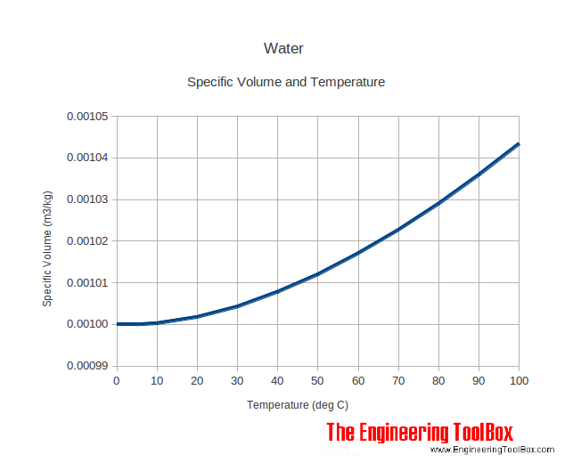 [Thumbnail for water_temperature_specific_volume.png]