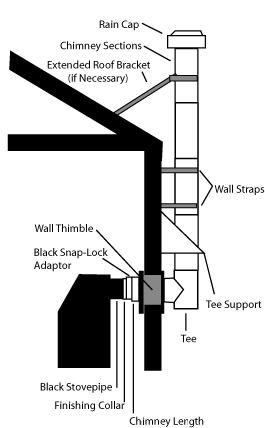 Vent Rmh Through Roof Or Wall Rocket Mass Heater Forum