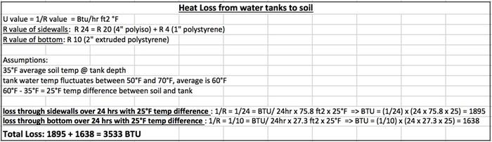 [Thumbnail for heat-loss-from-water-tanks-to-soil.jpg]