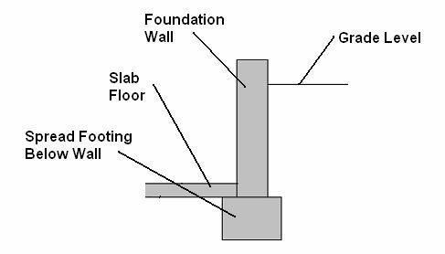Cinder Block Stem Wall Natural Building Forum At Permies