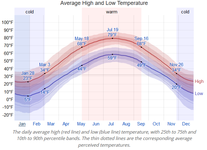 [Thumbnail for Northern-WI-temps.png]