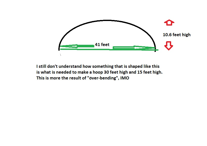 build your own hoop bender - how to find correct radius
