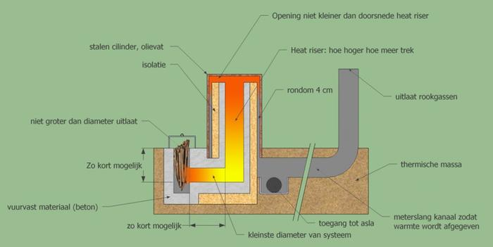 [Thumbnail for rocket_stove1-1024x514.jpg]